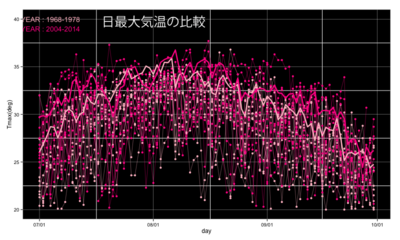 日最大気温比較.png